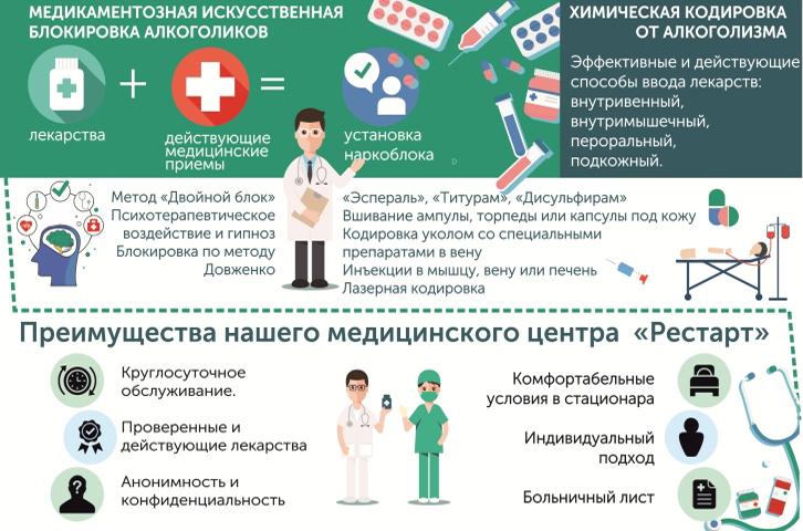 преимущества медикаментозного кодирования