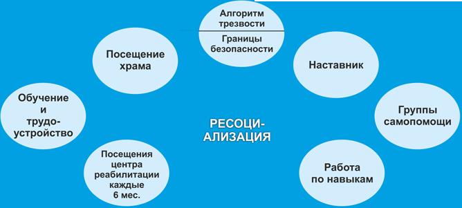 процесс ресоциализации